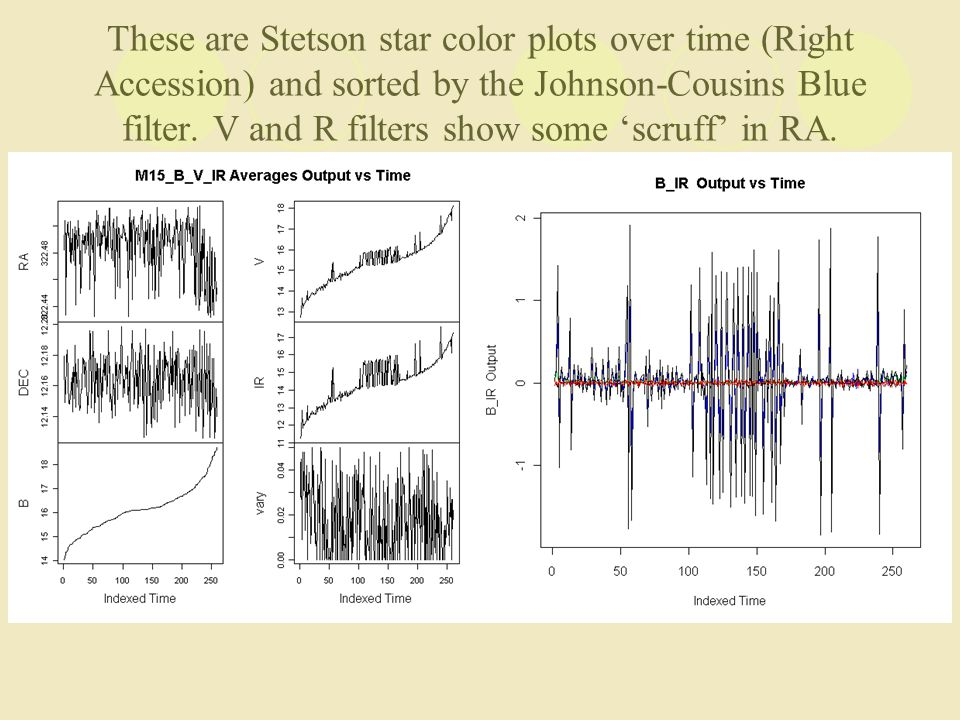 These are Stetson star color plots over time (Right Accession) and sorted by the Johnson-Cousins Blue filter.