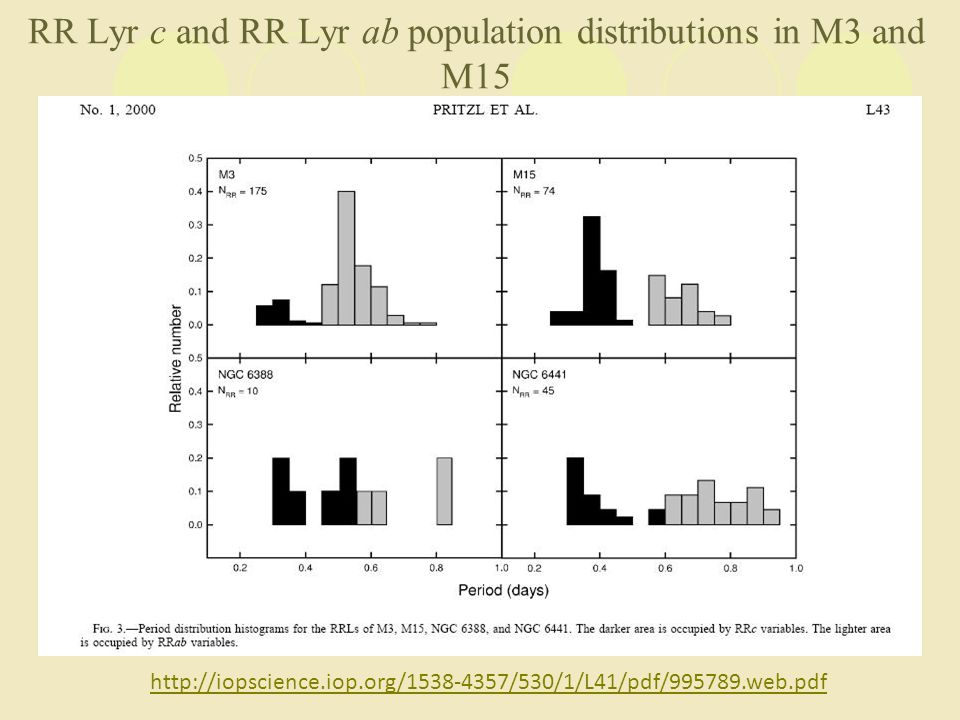 RR Lyr c and RR Lyr ab population distributions in M3 and M15 http://iopscience.iop.org/1538-4357/530/1/L41/pdf/995789.web.pdf