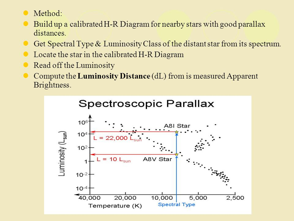 Method: Build up a calibrated H-R Diagram for nearby stars with good parallax distances. Get Spectral Type & Luminosity Class of the distant star from