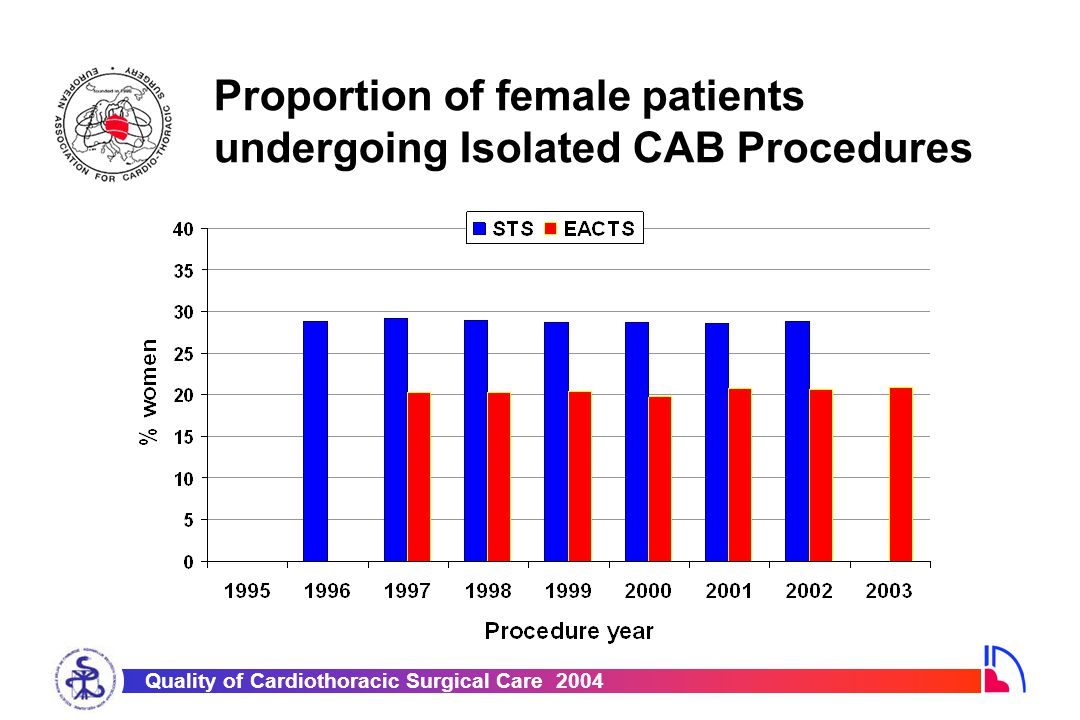 Quality of Cardiothoracic Surgical Care 2004 Proportion of female patients undergoing Isolated CAB Procedures