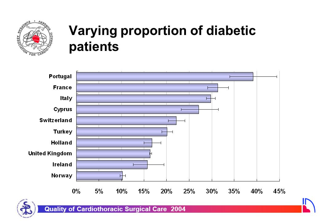 Quality of Cardiothoracic Surgical Care 2004 Varying proportion of diabetic patients