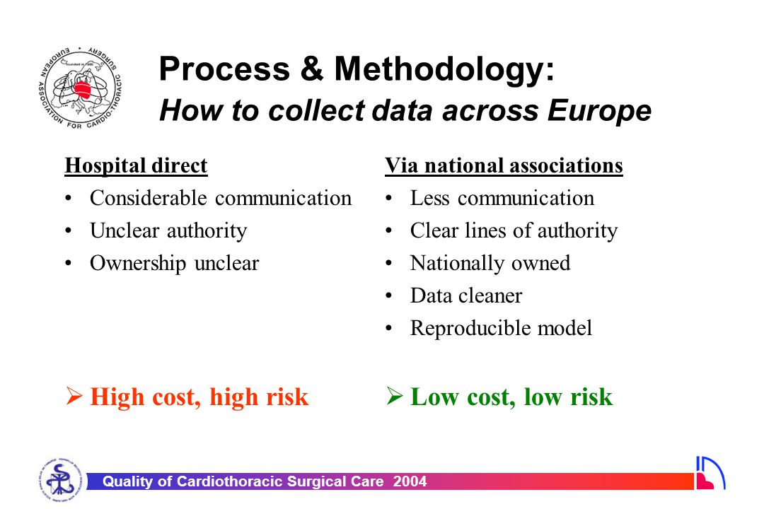 Quality of Cardiothoracic Surgical Care 2004 Process & Methodology: How to collect data across Europe Hospital direct Considerable communication Uncle