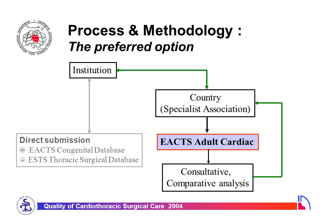 Quality of Cardiothoracic Surgical Care 2004 Process & Methodology: Generating the first report 1.January 2003 – Each Country's Society President was asked to nominate a database link person 2.Each Society invited to contribute data 3.Anonymised individual case records requested 4.Data merged onto a central database 5.1 st Report in 2003 designed to illustrate how results can be presented
