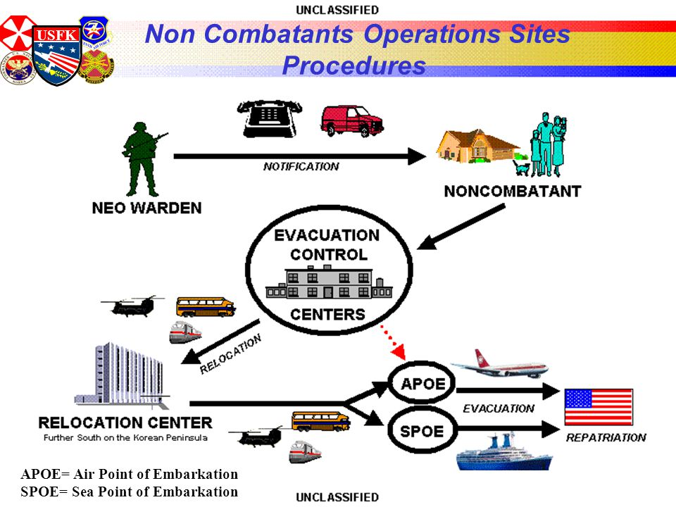 USFK Non Combatants Operations Sites Procedures APOE= Air Point of Embarkation SPOE= Sea Point of Embarkation