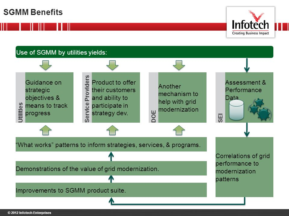 © 2012 Infotech Enterprises SGMM Benefits Use of SGMM by utilities yields: Guidance on strategic objectives & means to track progress Utilities Another mechanism to help with grid modernization DOE Product to offer their customers and ability to participate in strategy dev.