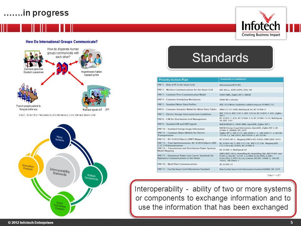 © 2012 Infotech Enterprises 6 Evolving fast…..