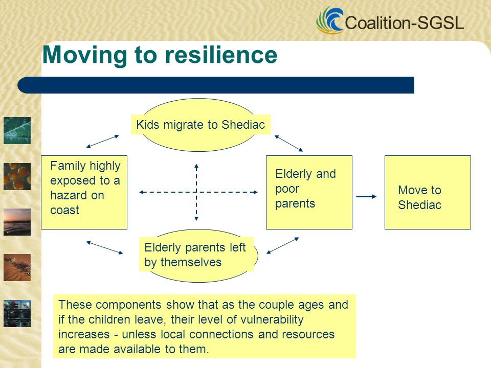 Coalition-SGSL Kids migrate to Shediac Elderly parents left by themselves Family highly exposed to a hazard on coast Elderly and poor parents Move to