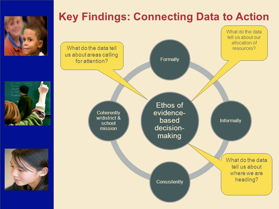 Ethos of evidence- based decision- making FormallyInformallyConsistently Coherently w/district & school mission What do the data tell us about areas c