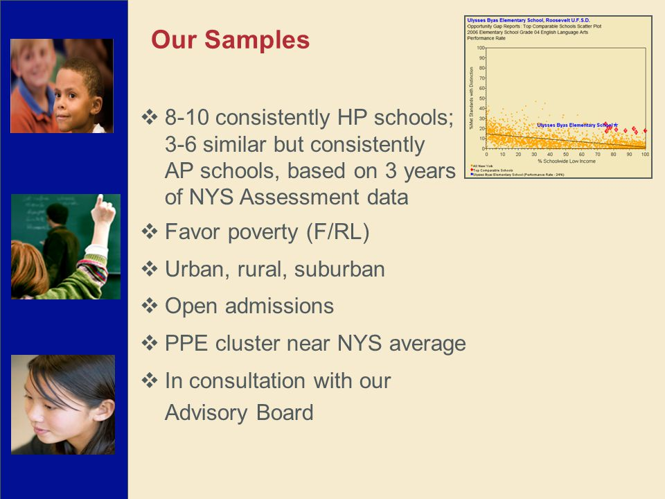 Our Samples  8-10 consistently HP schools; 3-6 similar but consistently AP schools, based on 3 years of NYS Assessment data  Favor poverty (F/RL) 