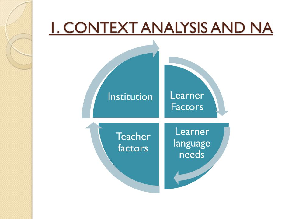 1. CONTEXT ANALYSIS AND NA Learner Factors Learner language needs Teacher factors Institution