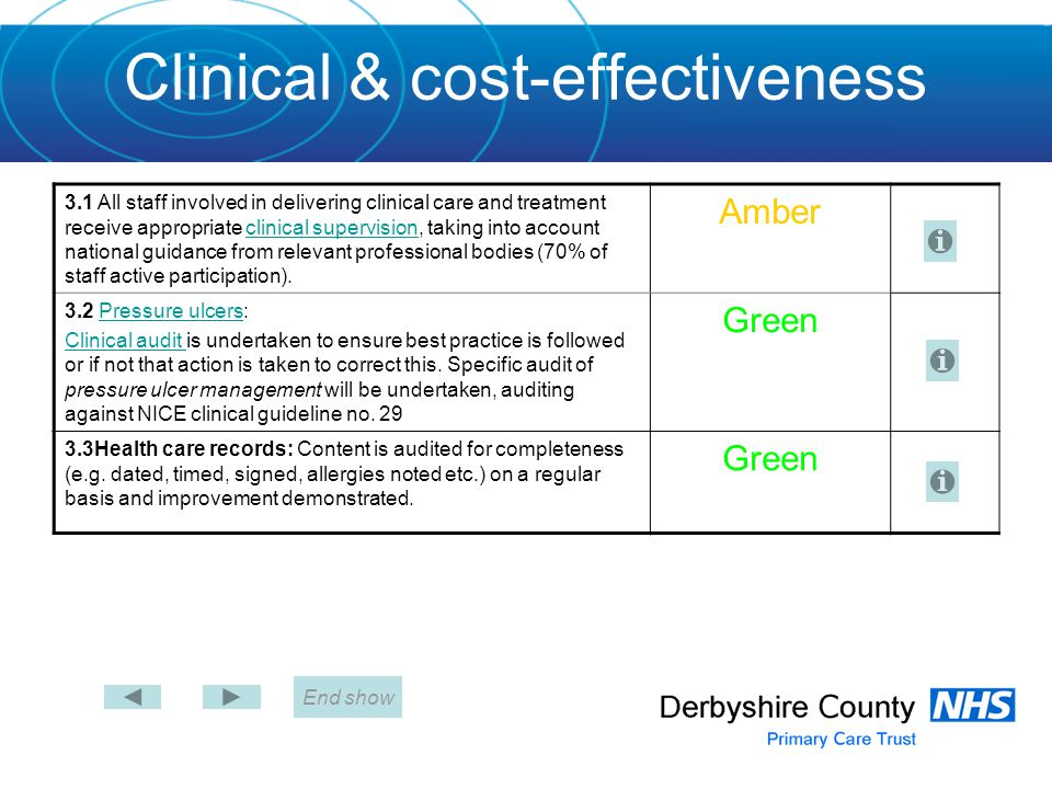 Clinical & cost-effectiveness End show 3.4 Fractured neck of femur:Fractured neck of femur For inpatients, evidence of-  Nutritional risk scoring must be carried out and action adhered to in 100% of patients  Nutritional support in rehabilitation of patients with fractured neck of femur (100% of patients)  Pressure ulcer prevention in patients with fractured neck of femur.