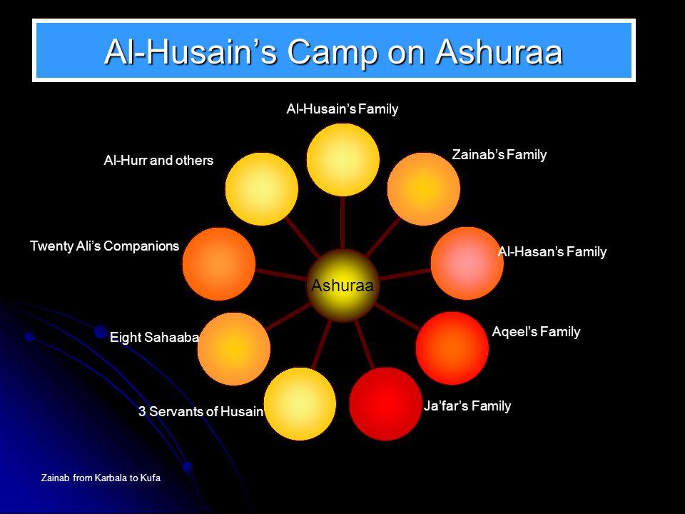 Zainab from Karbala to Kufa Ashuraa Al-Husain's Family Al-Hasan's Family Aqeel's Family Eight Sahaaba Twenty Ali's Companions Al-Hurr and others Ja'fa