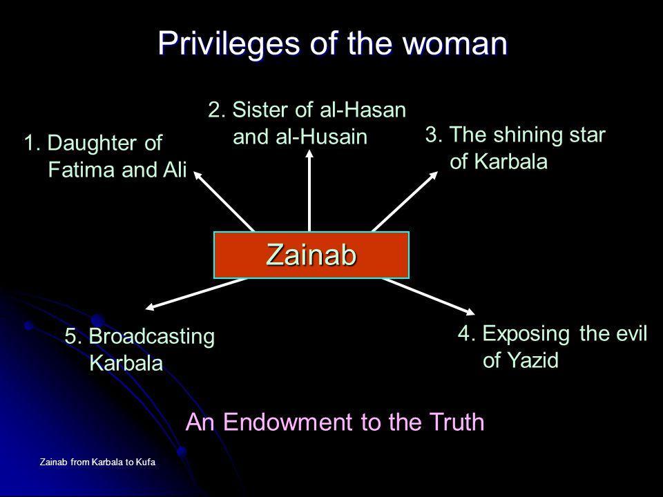 Zainab from Karbala to Kufa 5. Broadcasting Karbala 4. Exposing the evil of Yazid Privileges of the woman 2. Sister of al-Hasan and al-Husain 3. The s