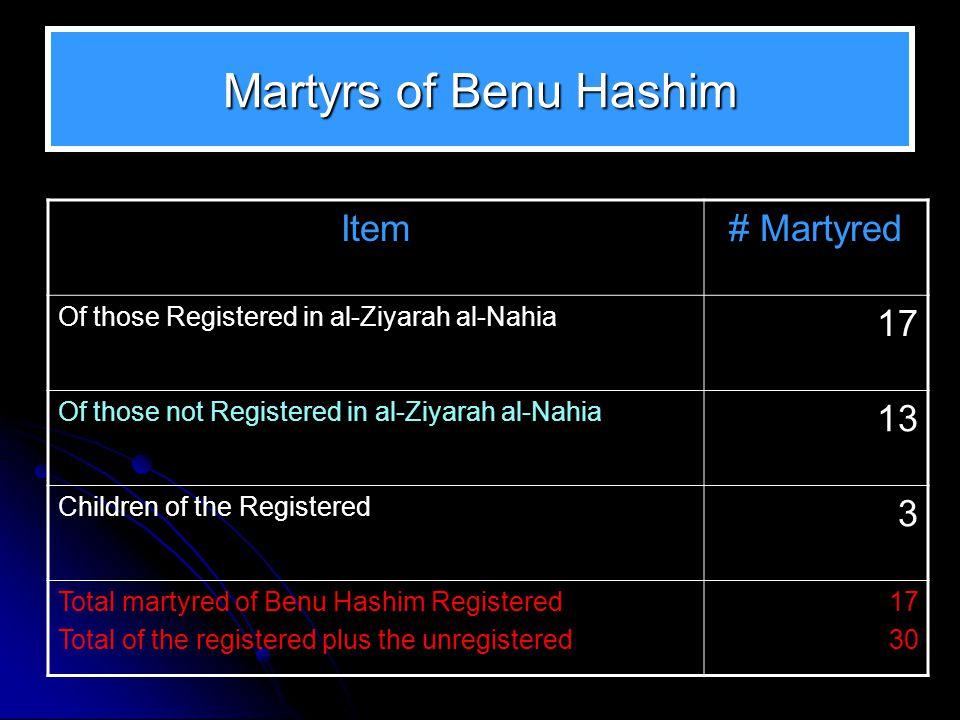 Martyrs of Benu Hashim Item# Martyred Of those Registered in al-Ziyarah al-Nahia 17 Of those not Registered in al-Ziyarah al-Nahia 13 Children of the