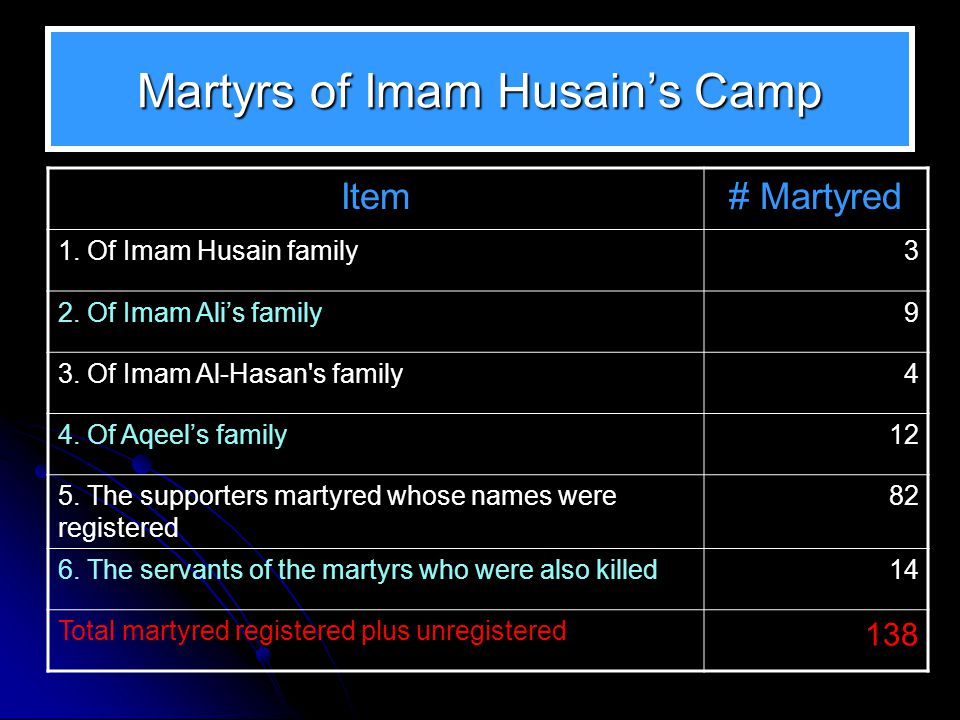 Martyrs of Imam Husain's Camp Item# Martyred 1. Of Imam Husain family3 2. Of Imam Ali's family9 3. Of Imam Al-Hasan's family4 4. Of Aqeel's family12 5