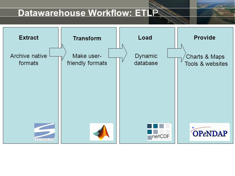 Datawarehouse Workflow: ETLP Extract Transform LoadProvide Make user- friendly formats Dynamic database Charts & Maps Tools & websites Archive native formats