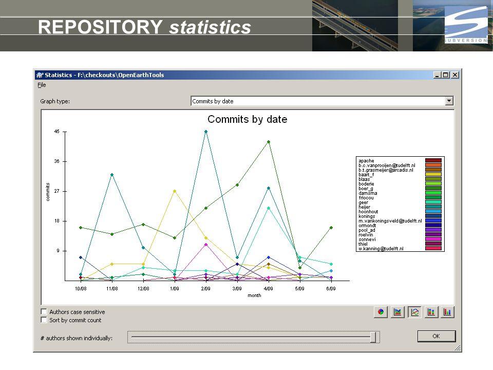 REPOSITORY statistics