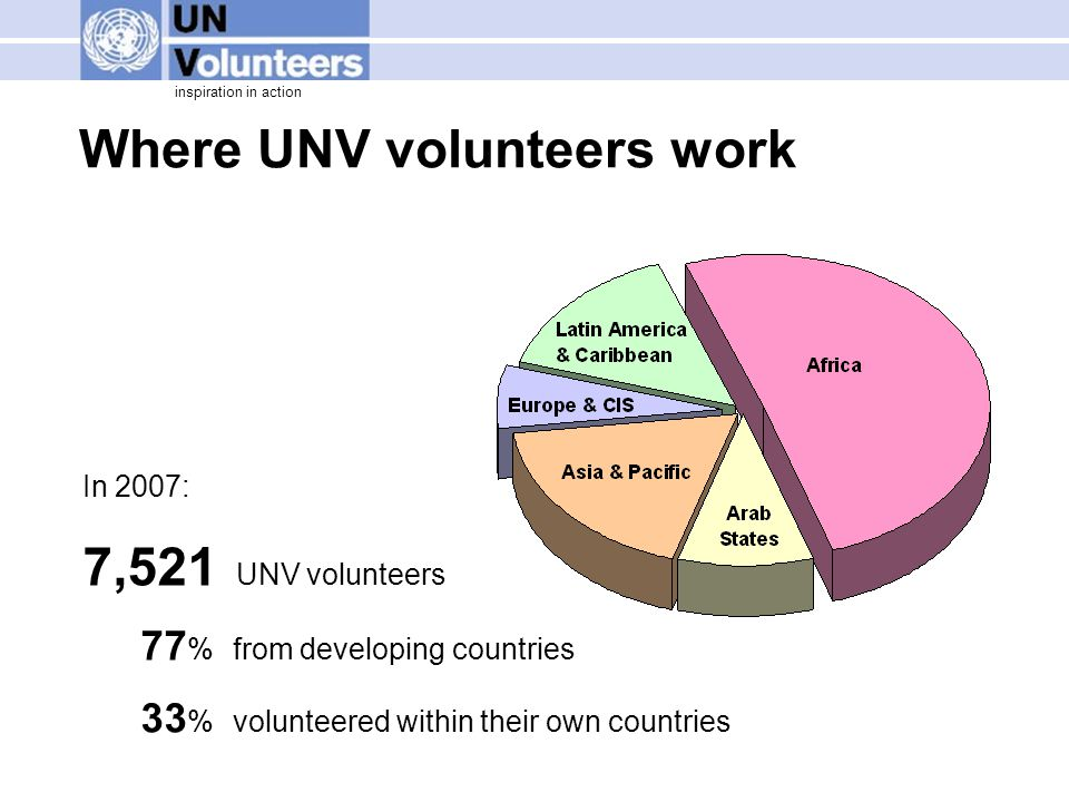 inspiration in action Where UNV volunteers work In 2007: 7,521 UNV volunteers 77 % from developing countries 33 % volunteered within their own countri