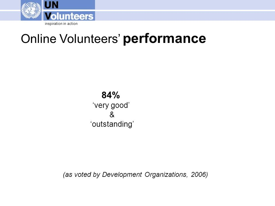inspiration in action Online Volunteers' performance 84% 'very good' & 'outstanding' (as voted by Development Organizations, 2006)