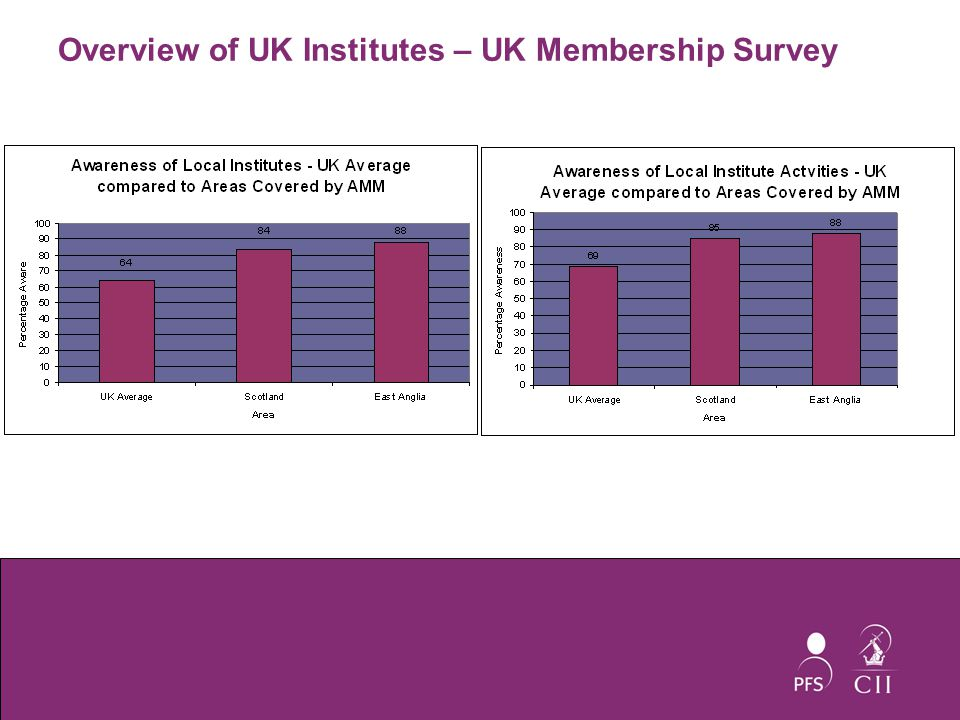 Overview of UK Institutes – UK Membership Survey