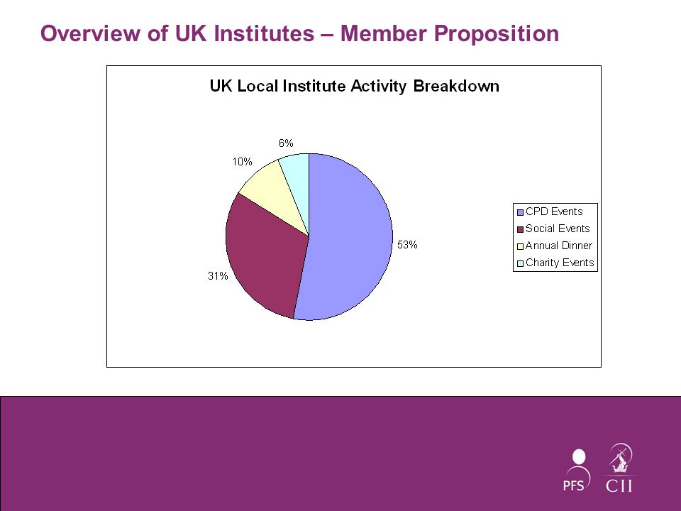 Overview of UK Institutes – Member Proposition