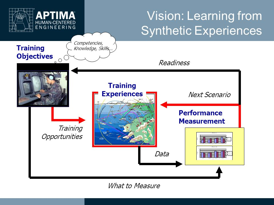 Vision: Learning from Synthetic Experiences Training Opportunities Training Experiences Next Scenario Readiness Competencies, Knowledge, Skills… Training Objectives What to Measure Performance Measurement Data