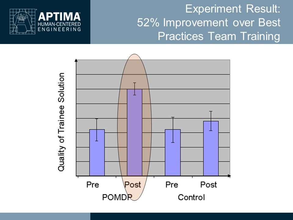 Experiment Result: 52% Improvement over Best Practices Team Training