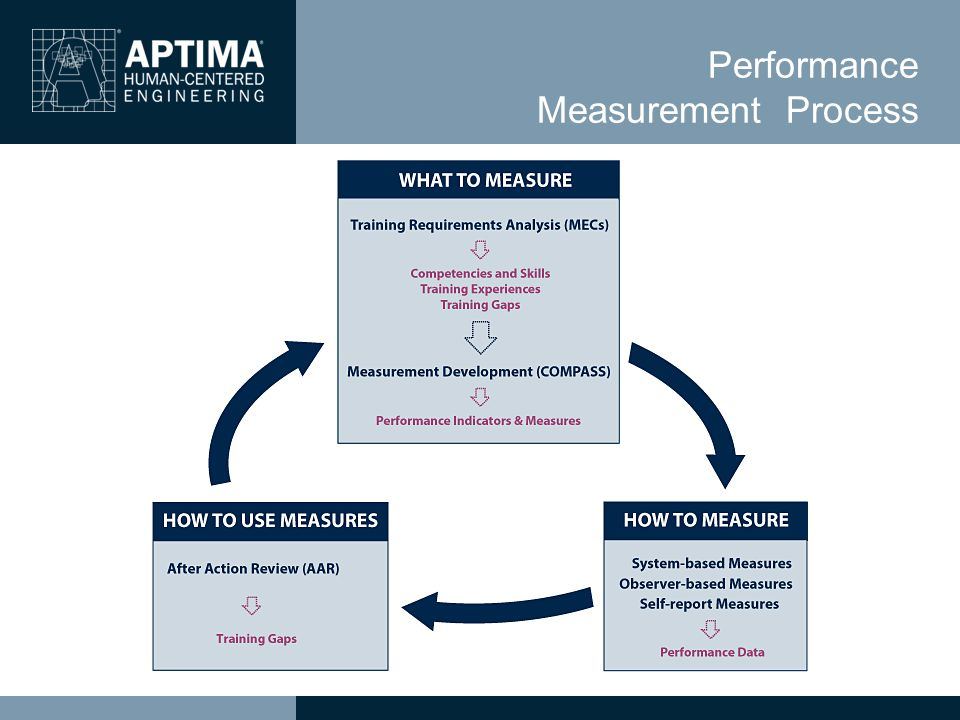 Performance Measurement Process