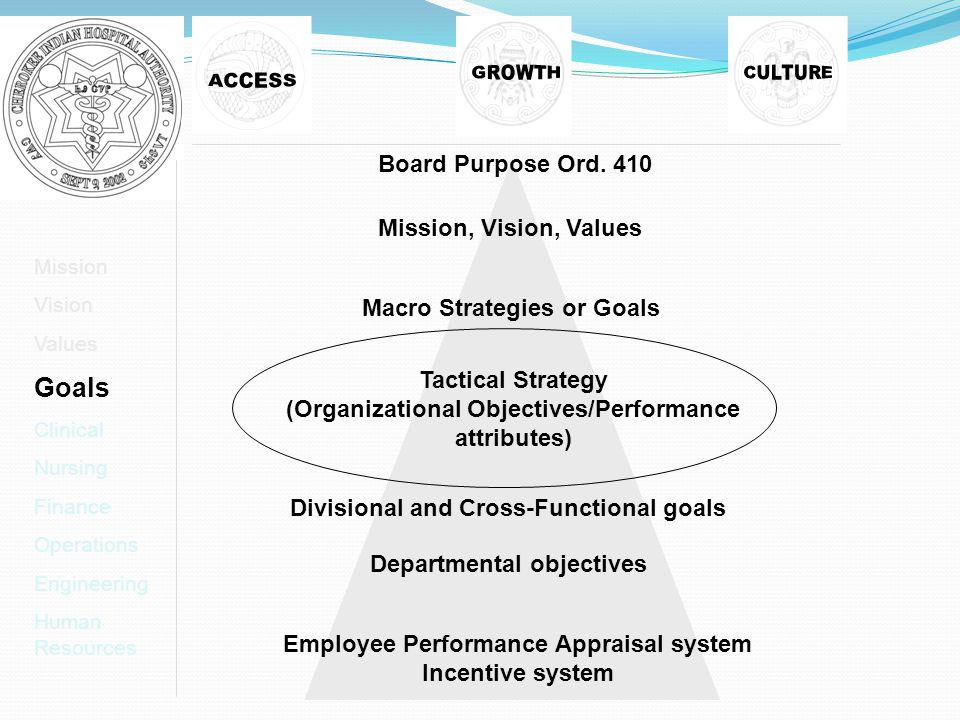 Mission Vision Values Goals Clinical Nursing Finance Operations Engineering Human Resources Board Purpose Ord.