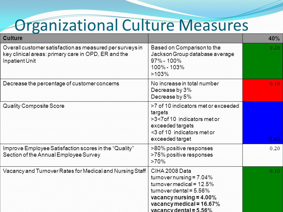Culture 40% Overall customer satisfaction as measured per surveys in key clinical areas: primary care in OPD, ER and the Inpatient Unit Based on Comparison to the Jackson Group database average 97% - 100% 100% - 103% >103% 0.20 Decrease the percentage of customer concernsNo increase in total number Decrease by 3% Decrease by 5% 0.10 Quality Composite Score>7 of 10 indicators met or exceeded targets >3<7of 10 indicators met or exceeded targets <3 of 10 indicators met or exceeded target 0.40 Improve Employee Satisfaction scores in the Quality Section of the Annual Employee Survey >80% positive responses >75% positive responses >70% 0.20 Vacancy and Turnover Rates for Medical and Nursing StaffCIHA 2008 Data turnover nursing = 7.04% turnover medical = 12.5% turnover dental = 5.56% vacancy nursing = 4.00% vacancy medical = 16.67% vacancy dental = 5.56% 0.10 Organizational Culture Measures
