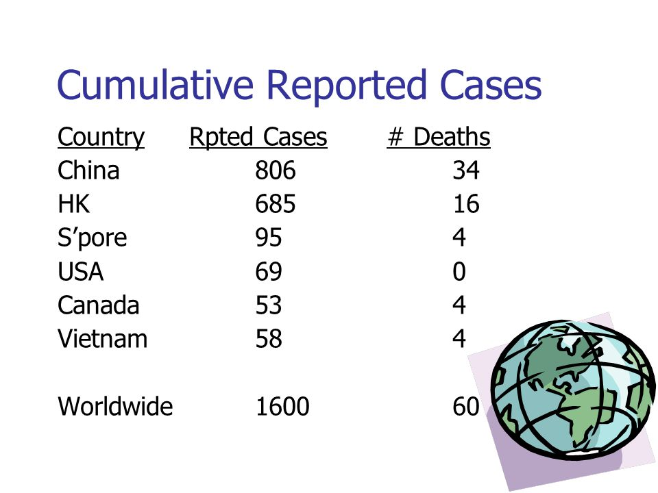 Cumulative Reported Cases CountryRpted Cases# Deaths China80634 HK68516 S'pore954 USA690 Canada534 Vietnam584 Worldwide160060