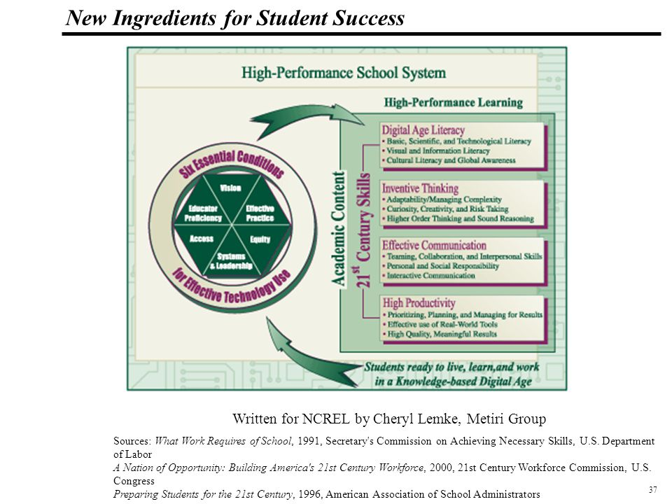 37 108319_Macros New Ingredients for Student Success Written for NCREL by Cheryl Lemke, Metiri Group Sources: What Work Requires of School, 1991, Secretary s Commission on Achieving Necessary Skills, U.S.