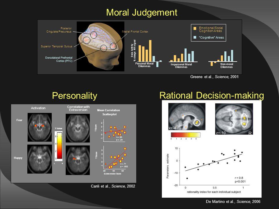 De Martino et al., Science, 2006 Rational Decision-making Moral Judgement Greene et al., Science, 2001 Superior Temporal Sulcus Posterior Cingulate/Precuneus Impersonal Moral Dilemmas Non-moral Dilemmas Personal Moral Dilemmas Brain Activity % change MR signal Medial Frontal Cortex Dorsolateral Prefrontal Cortex (PFC) Emotional/Social Cognition Areas Cognitive Areas Personality Canli et al., Science, 2002 Mean Correlation Scatterplot 0 1 2 3 r =.20 p =.24 T Score 0 1 2 3 304050 r =.71 p <.002 T Score Extraversion Score Fear Happy Activation Correlation with Extraversion T Value LR