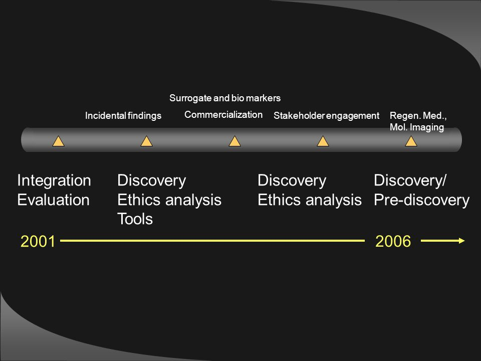 Integration Evaluation Discovery Ethics analysis Tools Discovery Ethics analysis Discovery/ Pre-discovery Commercialization Stakeholder engagementRege