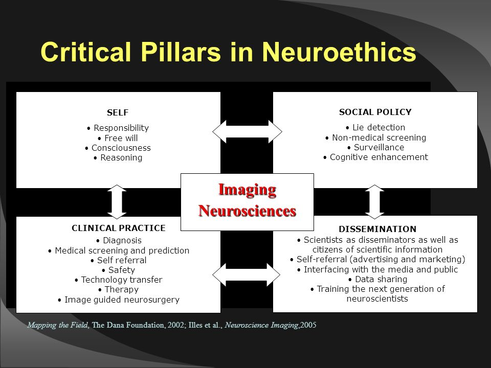 ELSI Unique to Neuroimaging (cont'd) Decision and discovery in that brain is both the seat of ethical decision-making and the target of ethics discovery Experience of brain health and brain disease is different than the experience of health and disease of other organ systems  Chimeras  Tissue engineering