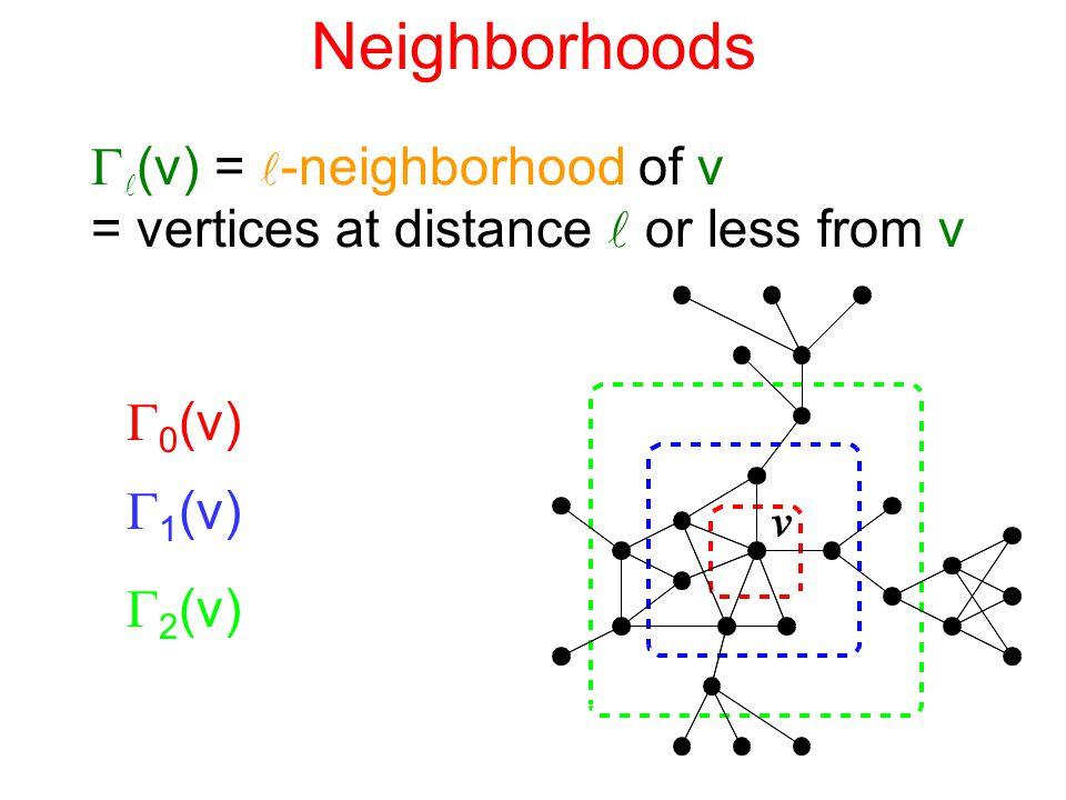 Neighborhoods  (v) = -neighborhood of v = vertices at distance or less from v  0 (v)  1 (v)  2 (v)