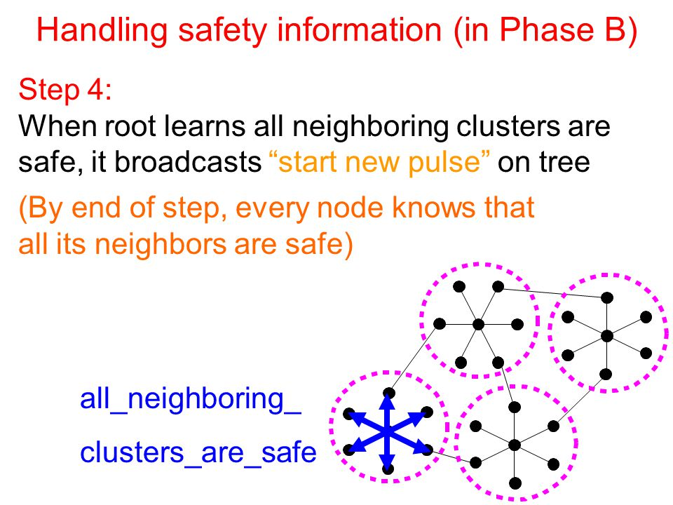 Handling safety information (in Phase B) Step 4: When root learns all neighboring clusters are safe, it broadcasts start new pulse on tree all_neighboring_ clusters_are_safe (By end of step, every node knows that all its neighbors are safe)