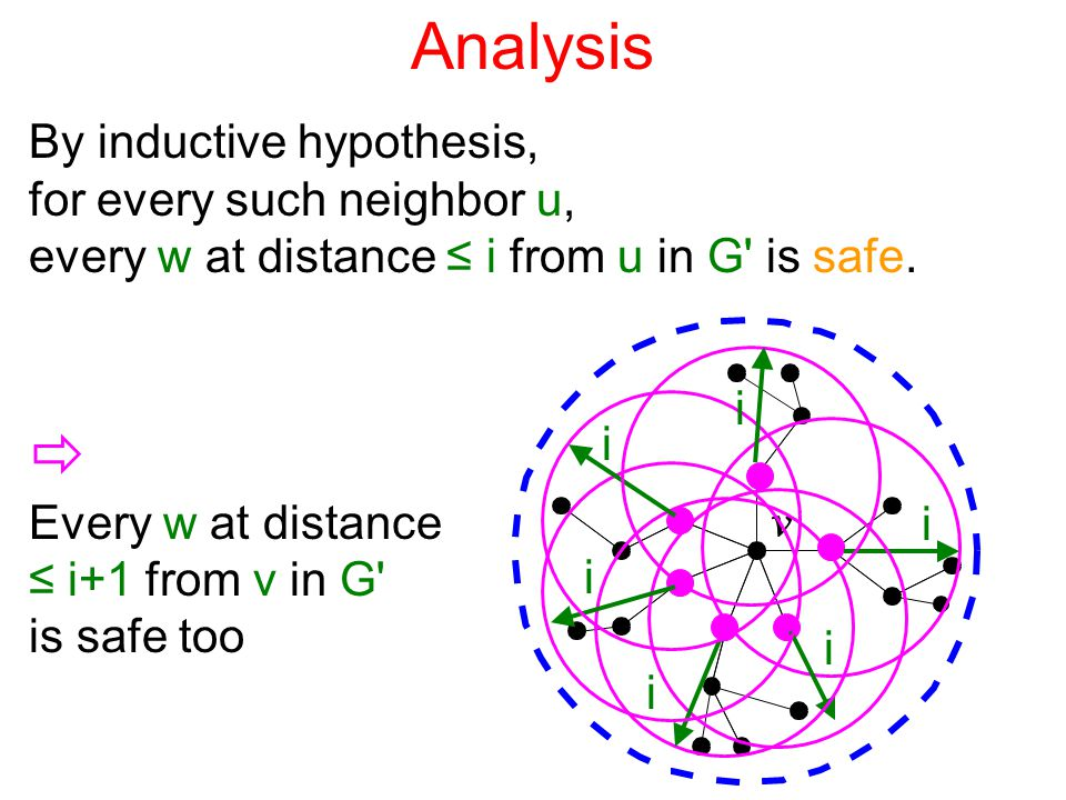 Analysis By inductive hypothesis, for every such neighbor u, every w at distance ≤ i from u in G is safe.