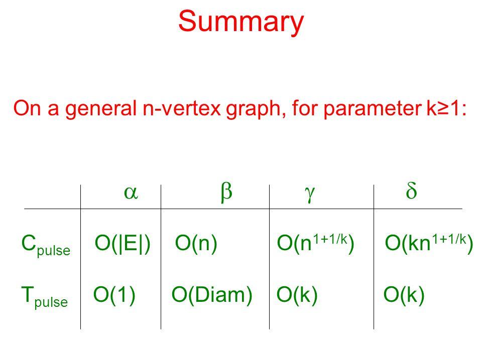 Summary  C pulse O(|E|) O(n) O(n 1+1/k ) O(kn 1+1/k ) T pulse O(1) O(Diam) O(k) O(k) On a general n-vertex graph, for