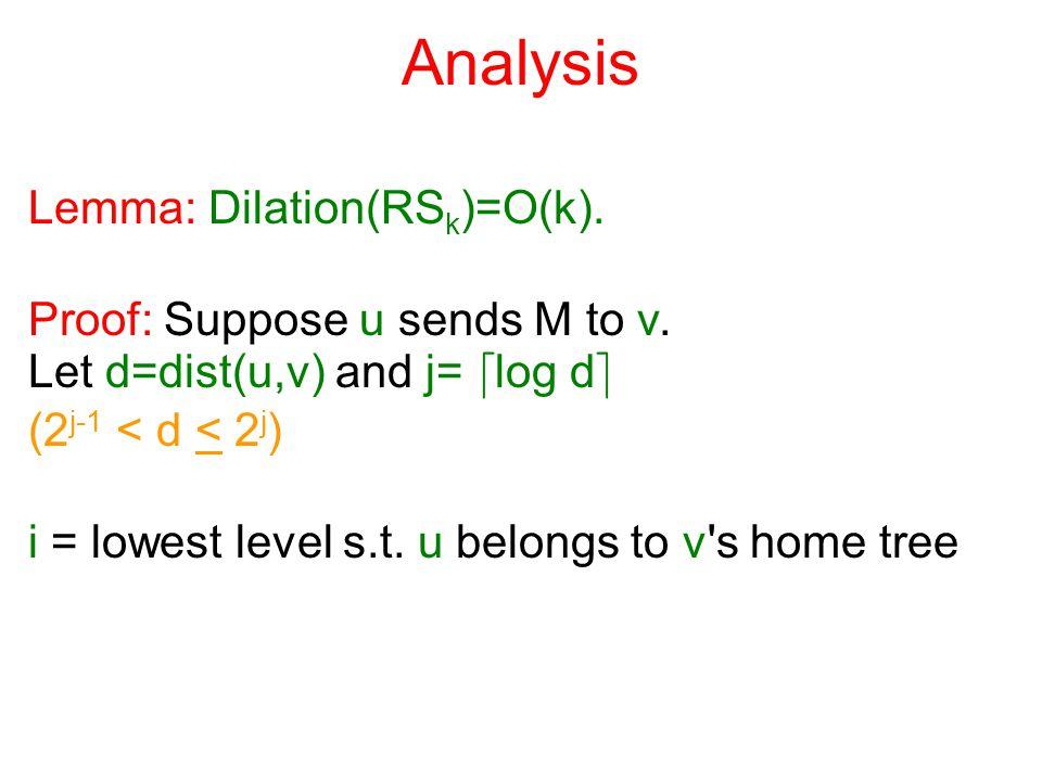 Analysis Lemma: Dilation(RS k )=O(k). Proof: Suppose u sends M to v. Let d=dist(u,v) and j= d log d e (2 j-1 < d < 2 j ) i = lowest level s.t. u belon