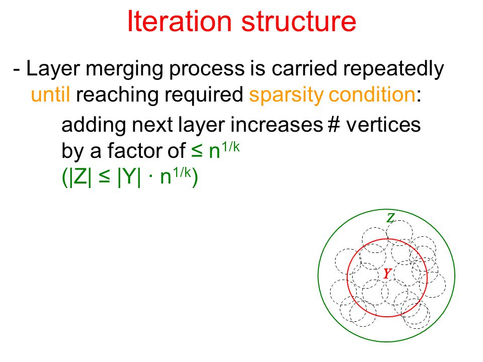 Iteration structure - Layer merging process is carried repeatedly until reaching required sparsity condition: adding next layer increases # vertices by a factor of ≤ n 1/k (|Z| ≤ |Y| · n 1/k )