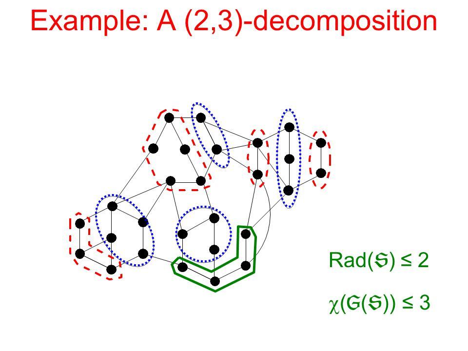 Example: A (2,3)-decomposition Rad(  ) ≤ 2  (  (  )) ≤ 3
