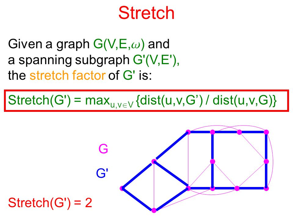 Stretch Given a graph G(V,E, w ) and a spanning subgraph G (V,E ), the stretch factor of G is: G G Stretch(G ) = 2 Stretch(G ) = max u,v  V {dist(u,v,G') / dist(u,v,G)}