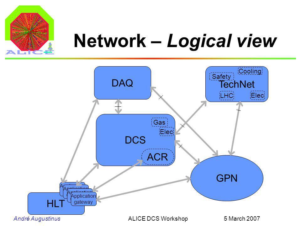 André Augustinus 5 March 2007ALICE DCS Workshop HLT Application gateway Network – Logical view DCS ACR DAQ Gas TechNet Elec Cooling Elec LHC Application gateway Safety GPN Application gateway
