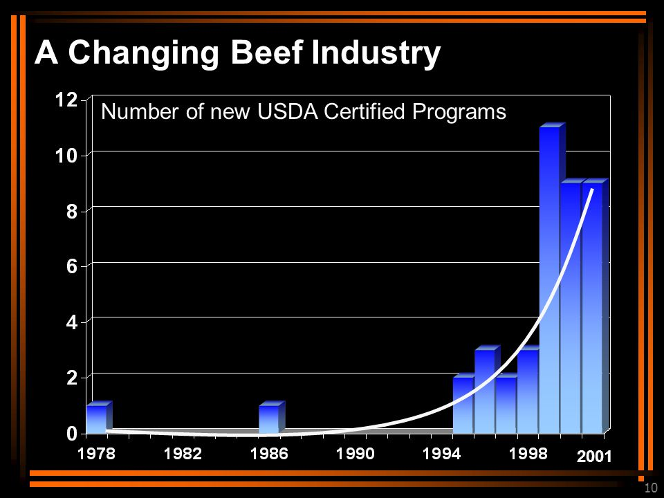10 A Changing Beef Industry 2001 Number of new USDA Certified Programs