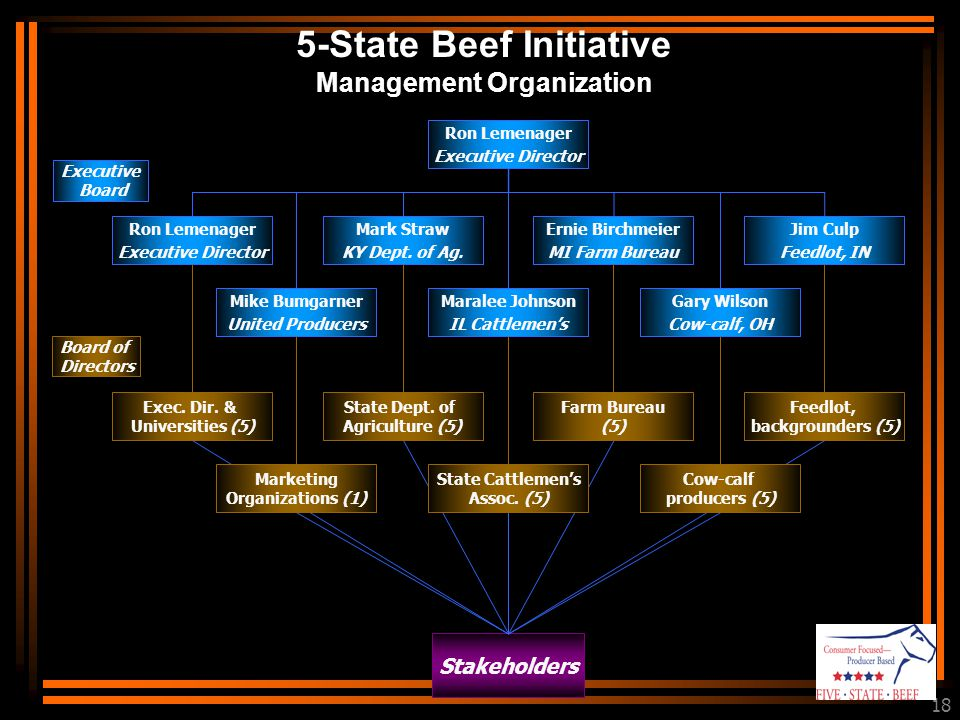 18 Stakeholders 5-State Beef Initiative Management Organization Board of Directors Exec.