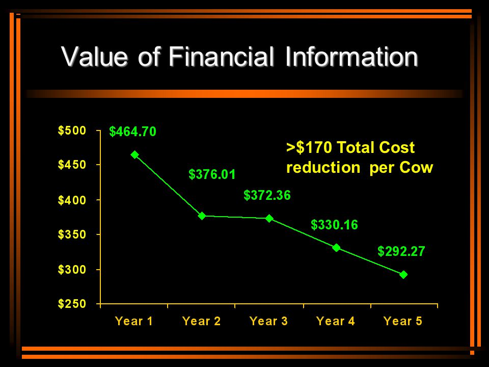 Value of Financial Information >$170 Total Cost reduction per Cow