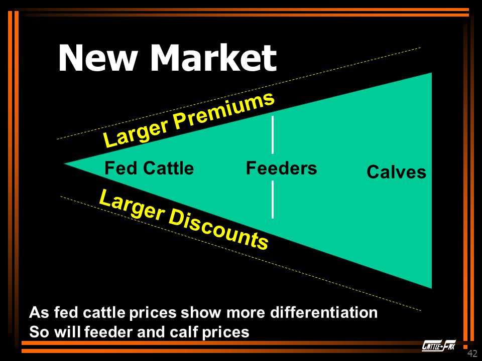 42 Fed CattleFeeders Calves Larger Premiums Larger Discounts As fed cattle prices show more differentiation So will feeder and calf prices New Market