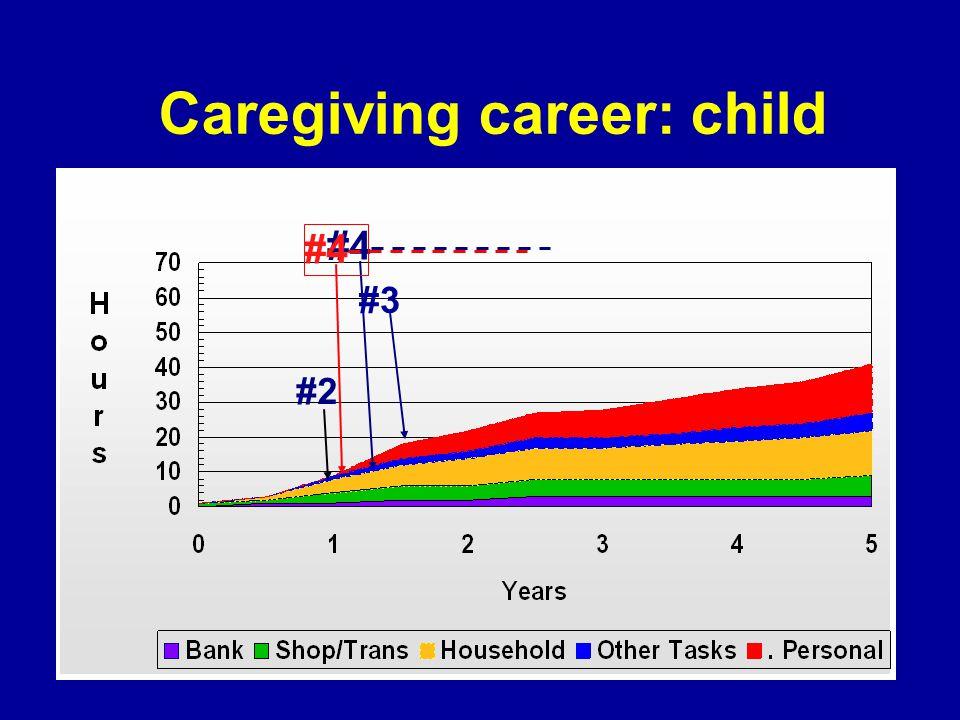 Caregiving career: child #4 #2 #3 #4