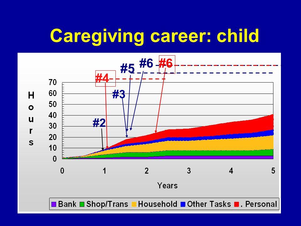 Caregiving career: child #6 #2 #3 #5 #6#4